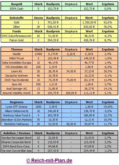 Musterdepot Auswertung KW7 2012