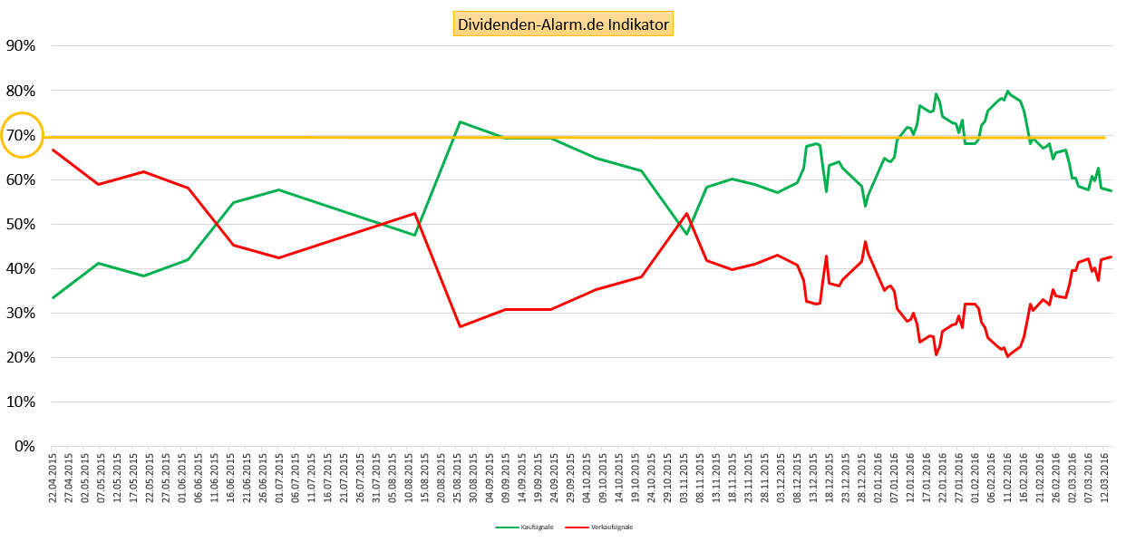 Dividenden-Alarm.de Indikator