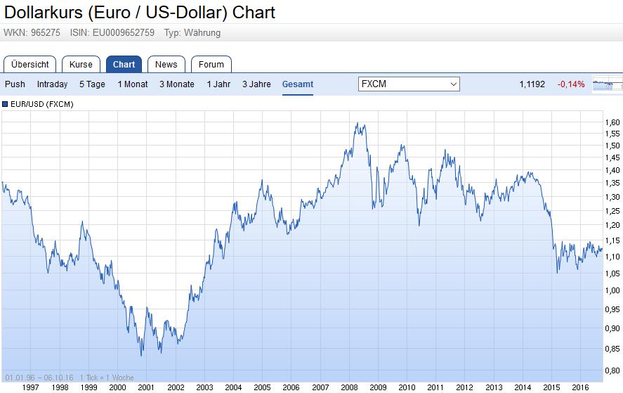 Dollarkurs (Euro / US-Dollar) Chart