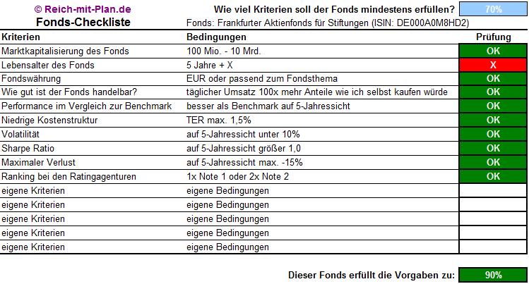 Frankfurter Aktienfonds für Stiftungen ISIN DE000A0M8HD2