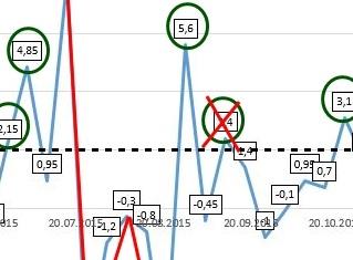 Das Börsen Barometer - Indikator, Analyse und Handelsansatz