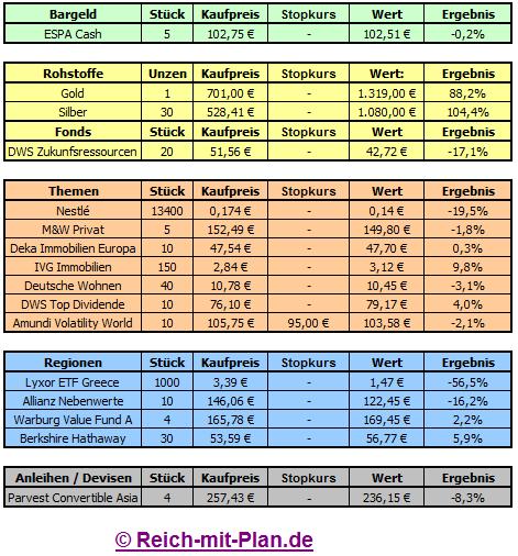 Musterdepot Auswertung Oktober 2011