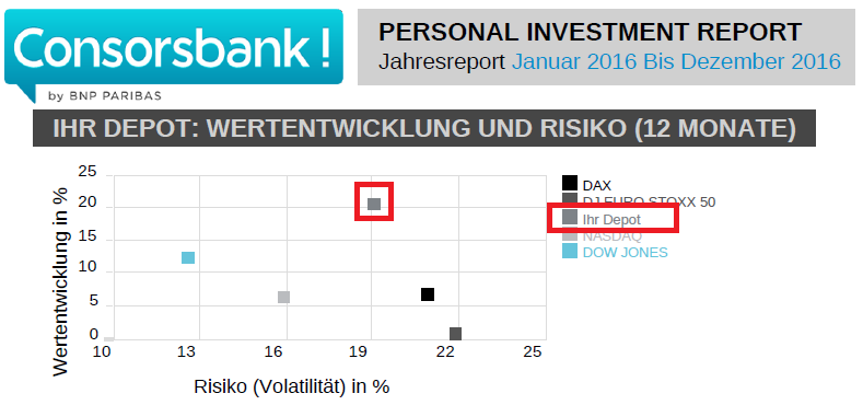 personal-investment-report-consorsbank